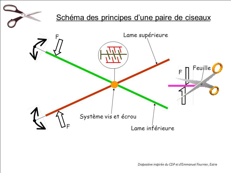 Schéma des principes d'une paire de ciseaux