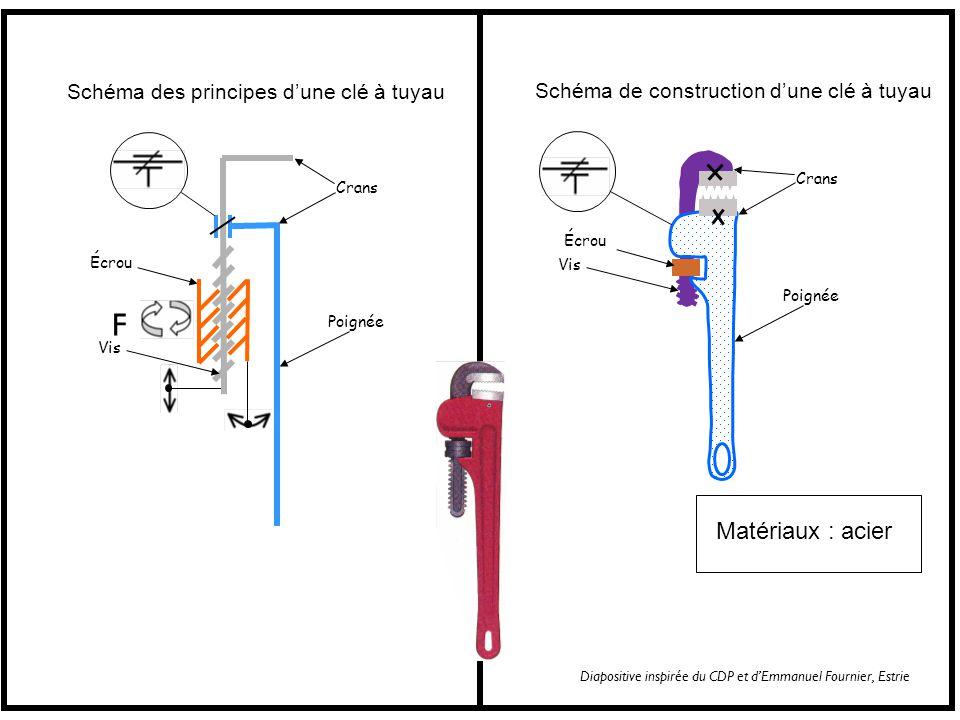 F Matériaux : acier Schéma des principes d'une clé à tuyau
