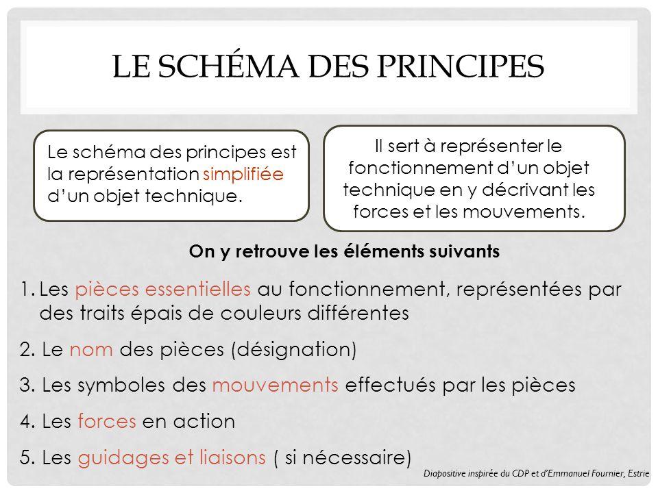 Le schéma des principes