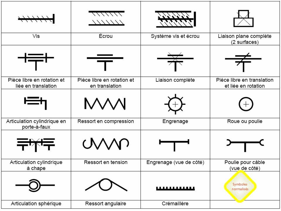Distribuer le document des symboles normalisés