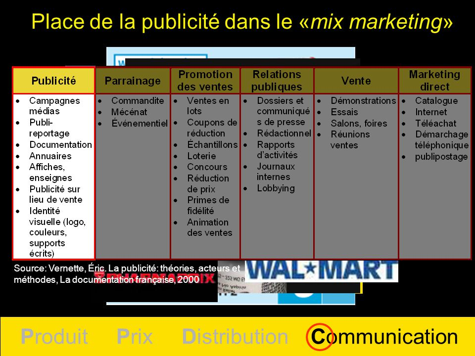 Produit Prix Distribution Communication