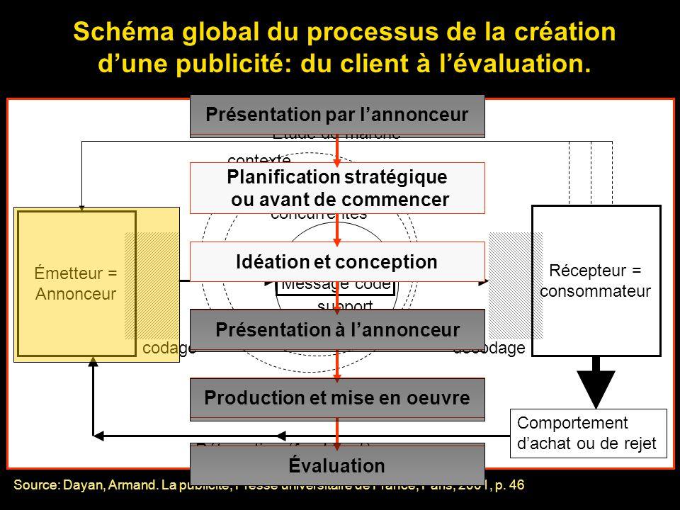 Schéma global du processus de la création d'une publicité: du client à l'évaluation.