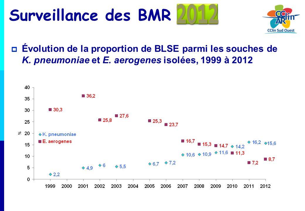 Surveillance des BMR 2012. Évolution de la proportion de BLSE parmi les souches de K. pneumoniae et E. aerogenes isolées, 1999 à 2012.