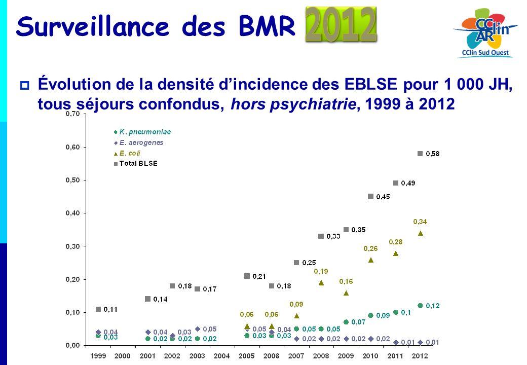Surveillance des BMR 2012. Évolution de la densité d'incidence des EBLSE pour 1 000 JH, tous séjours confondus, hors psychiatrie, 1999 à 2012.