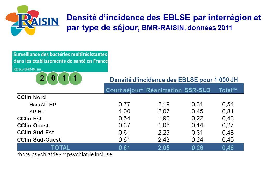 Densité d incidence des EBLSE pour 1 000 JH