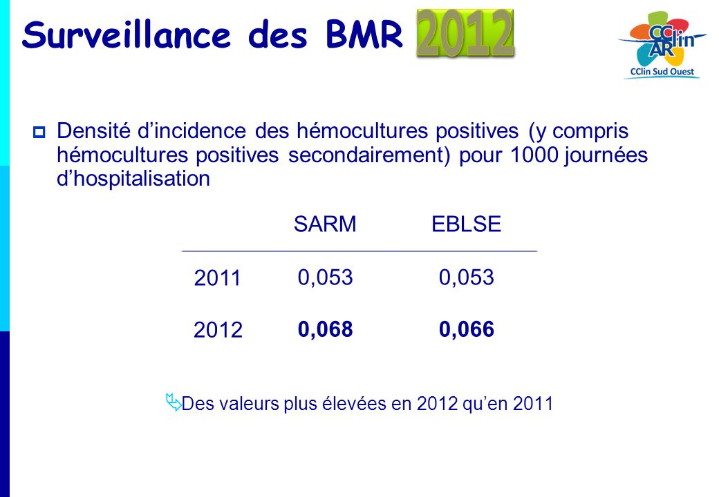 2012 Surveillance des BMR.