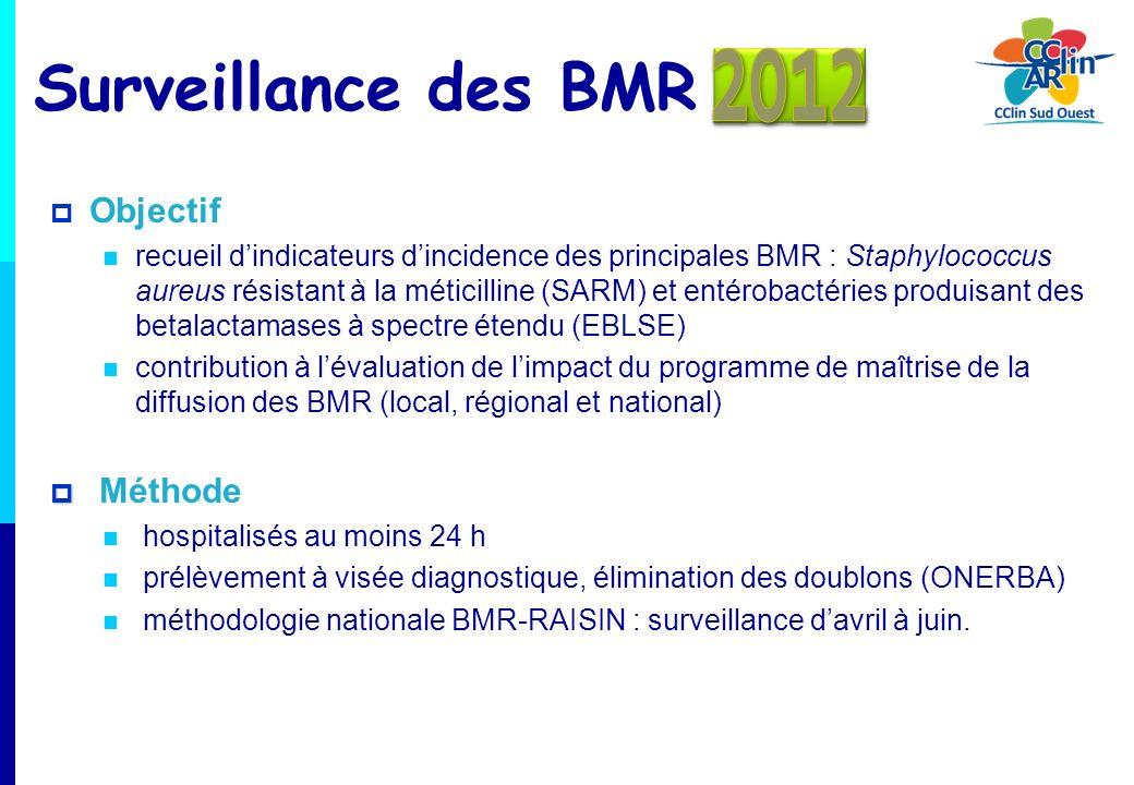 Surveillance des BMR 2012 Objectif Méthode