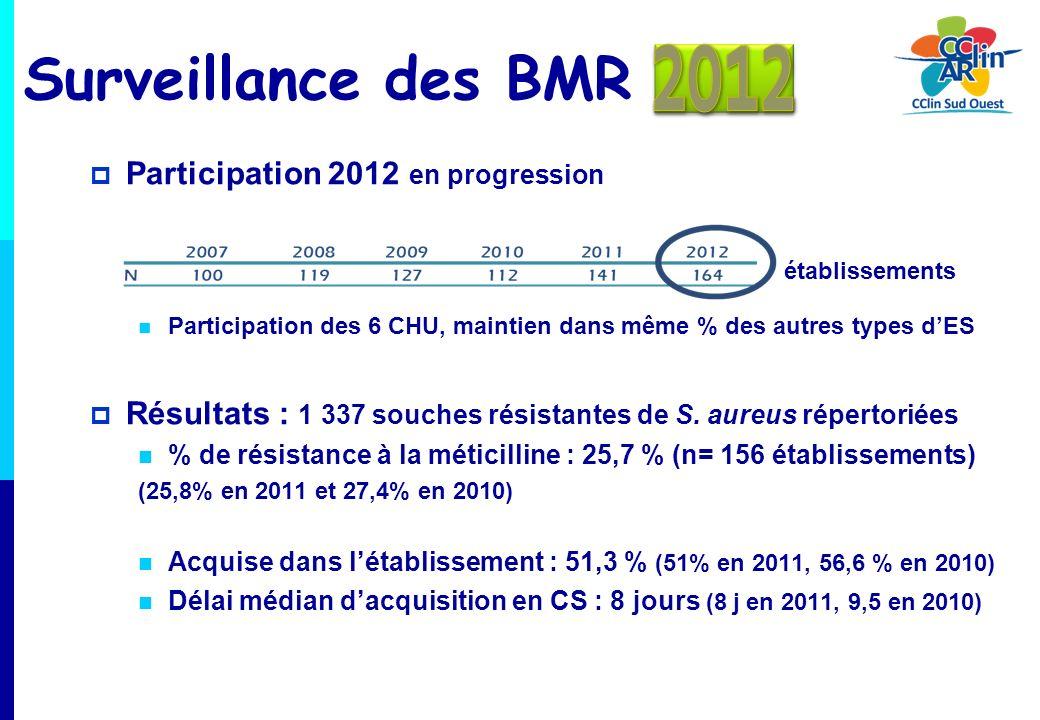 Surveillance des BMR 2012 Participation 2012 en progression