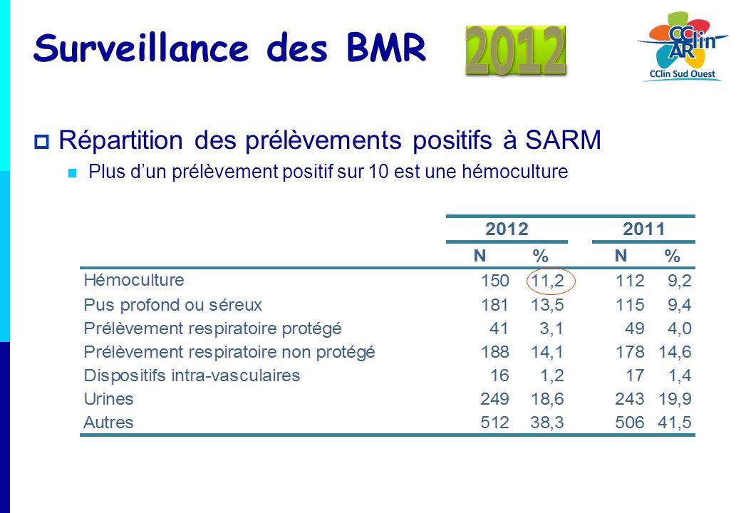 Surveillance des BMR 2012 Répartition des prélèvements positifs à SARM