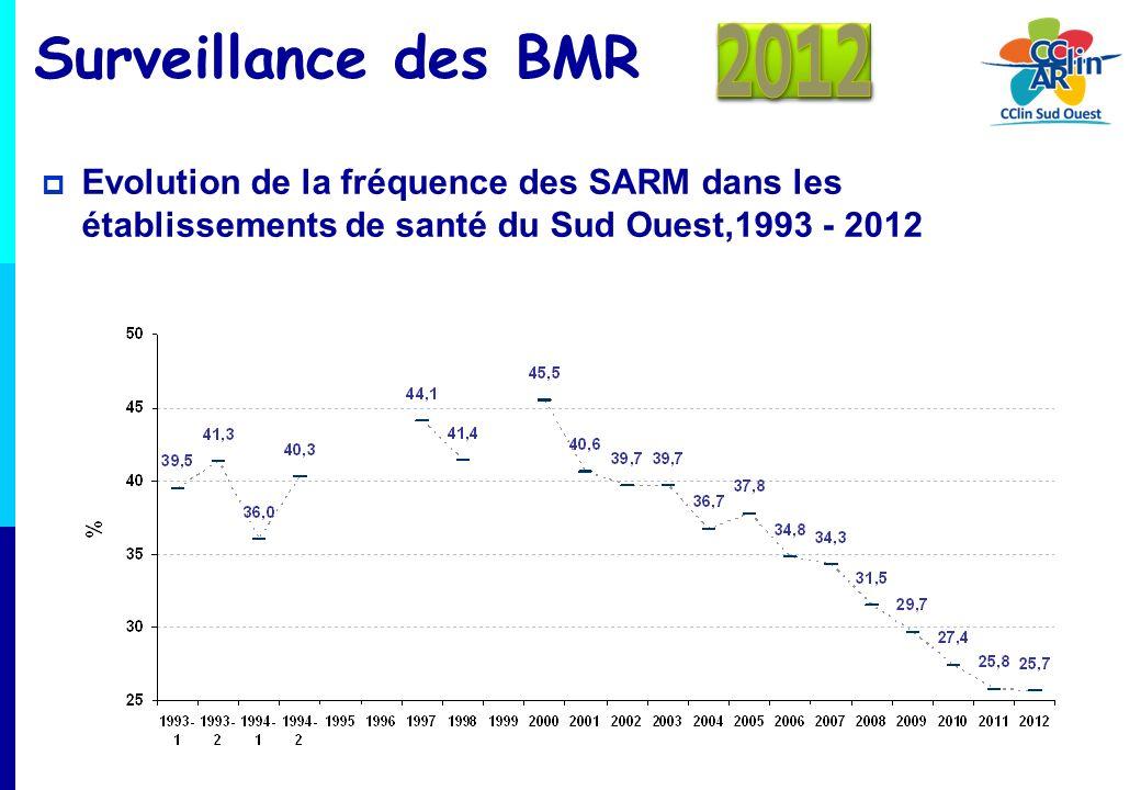 Surveillance des BMR 2012.