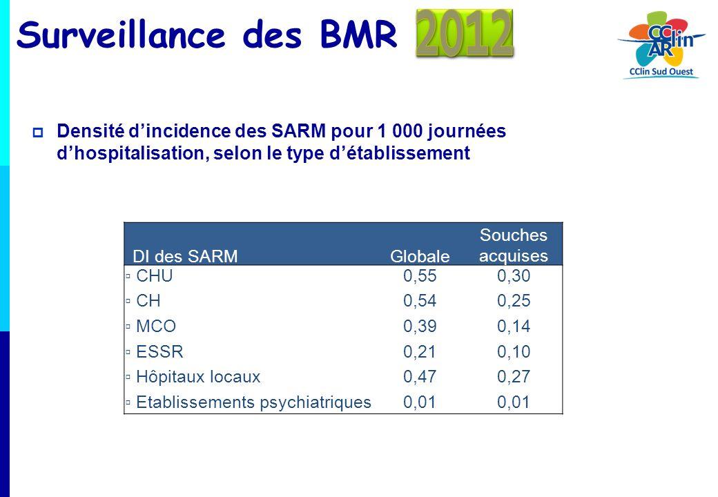 2012 Surveillance des BMR. Densité d'incidence des SARM pour 1 000 journées d'hospitalisation, selon le type d'établissement.