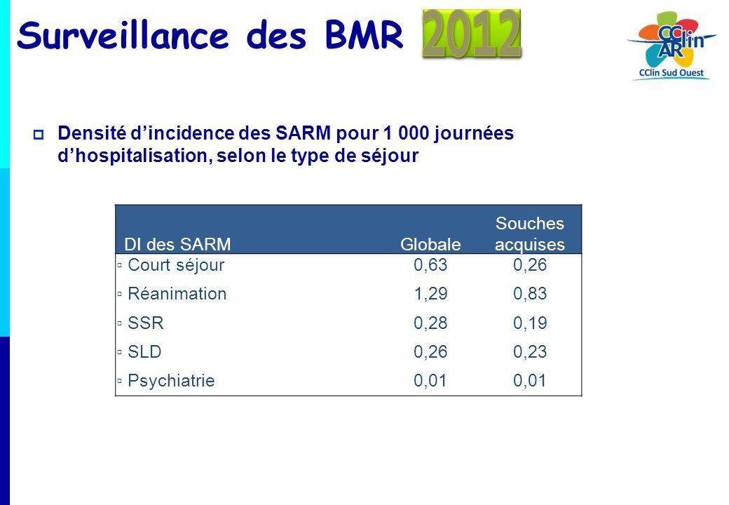 2012 Surveillance des BMR. Densité d'incidence des SARM pour 1 000 journées d'hospitalisation, selon le type de séjour.