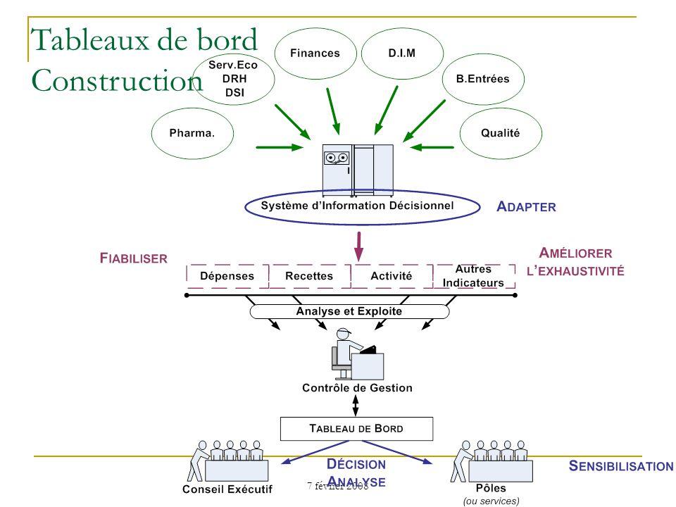 Tableaux de bord Construction