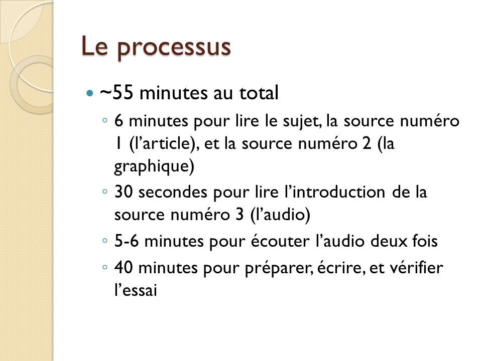 Le processus ~55 minutes au total