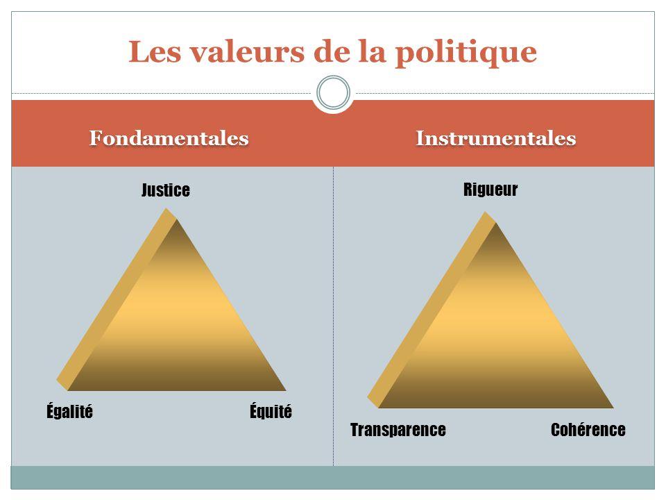 Les valeurs de la politique