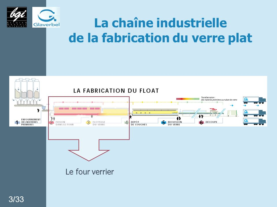 La chaîne industrielle de la fabrication du verre plat