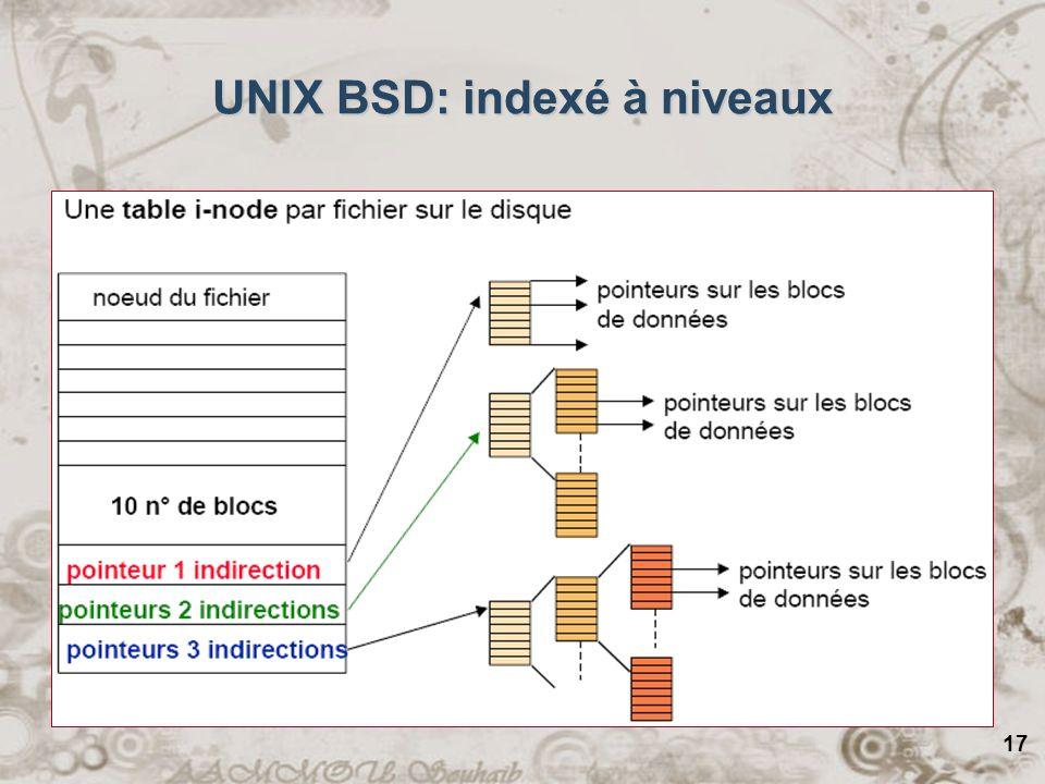 UNIX BSD: indexé à niveaux