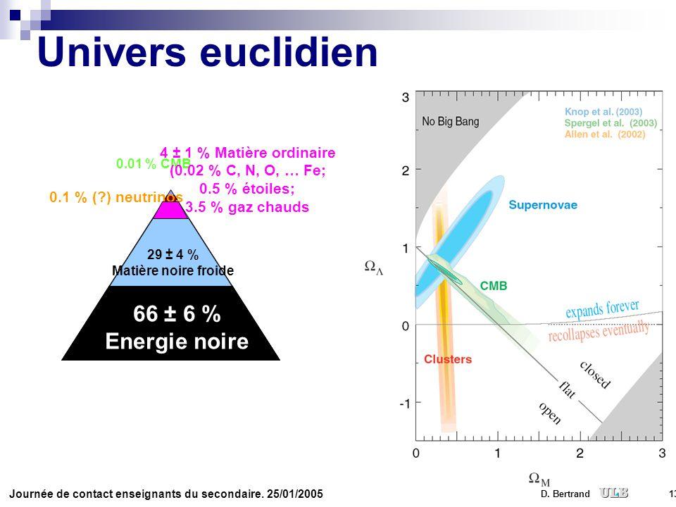 Univers euclidien 66 ± 6 % Energie noire 4 ± 1 % Matière ordinaire