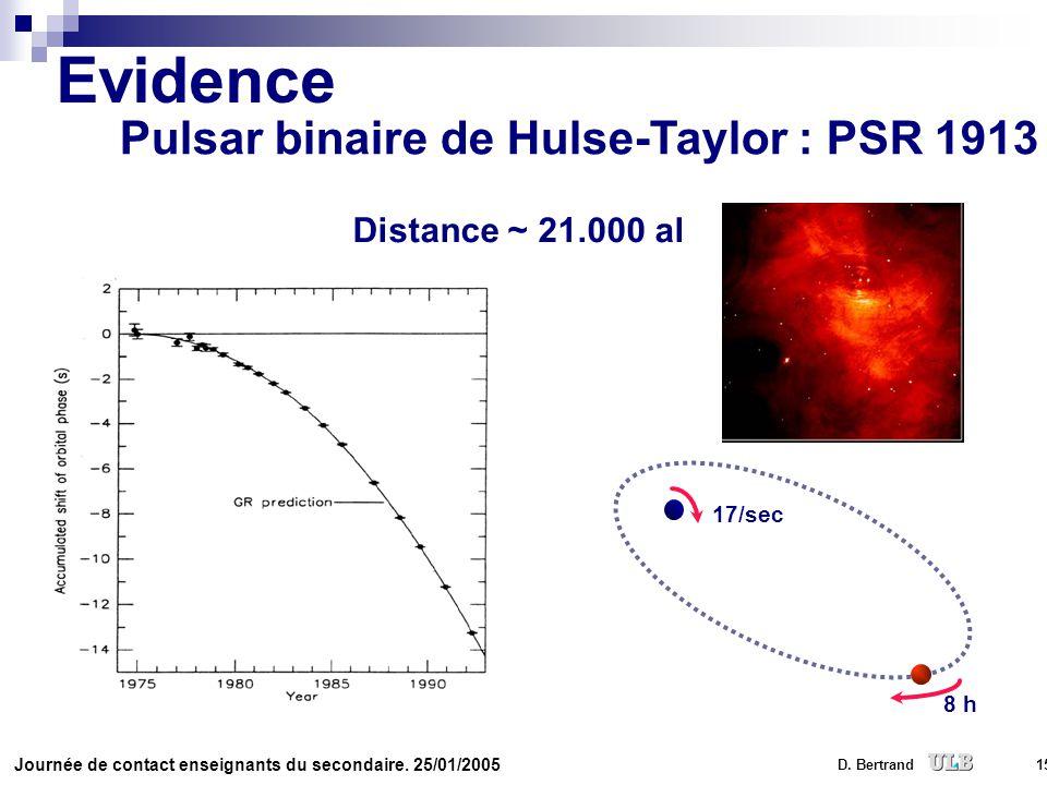 Evidence Pulsar binaire de Hulse-Taylor : PSR 1913 +16