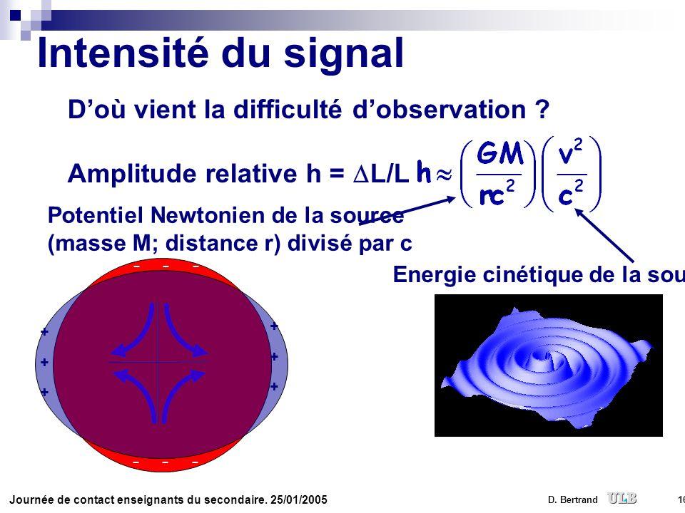 Intensité du signal D'où vient la difficulté d'observation
