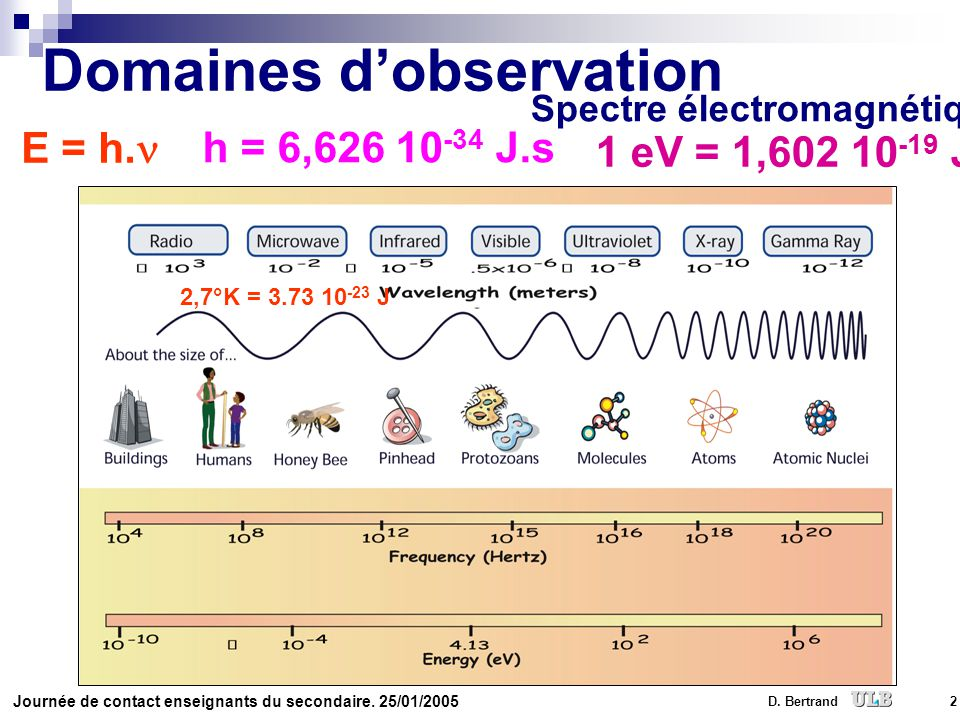 Domaines d'observation