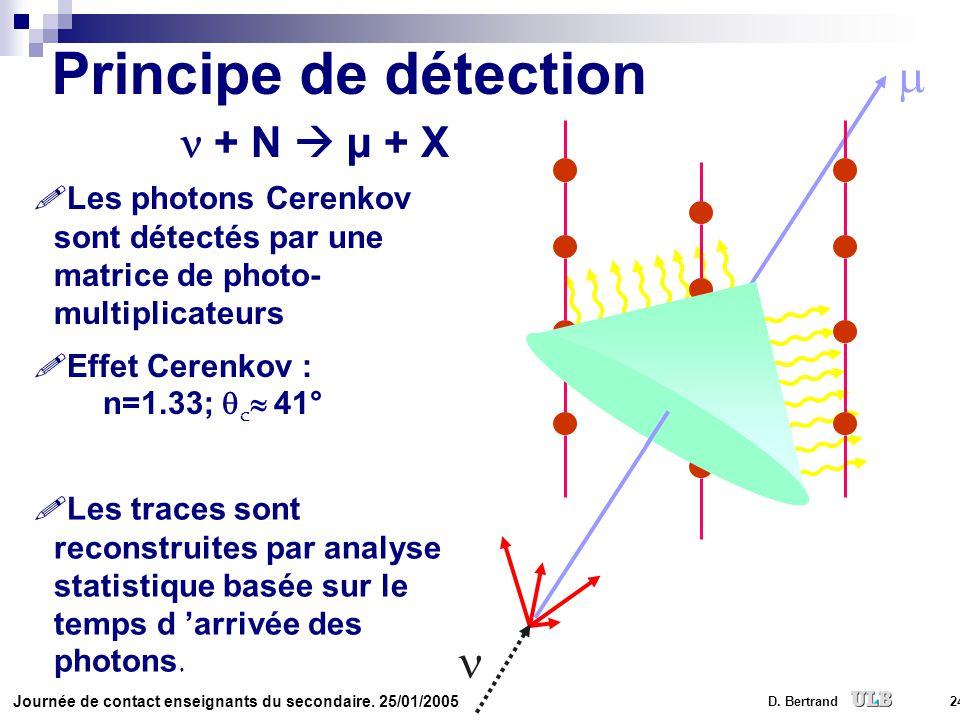Principe de détection m n n + N  µ + X