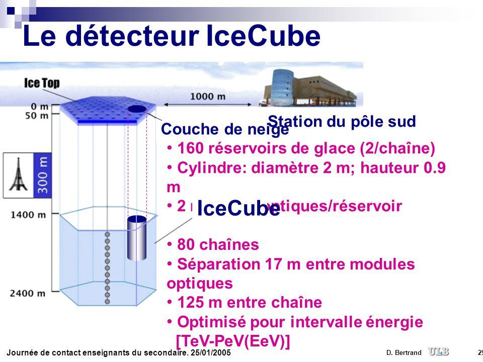Le détecteur IceCube IceCube Station du pôle sud Couche de neige