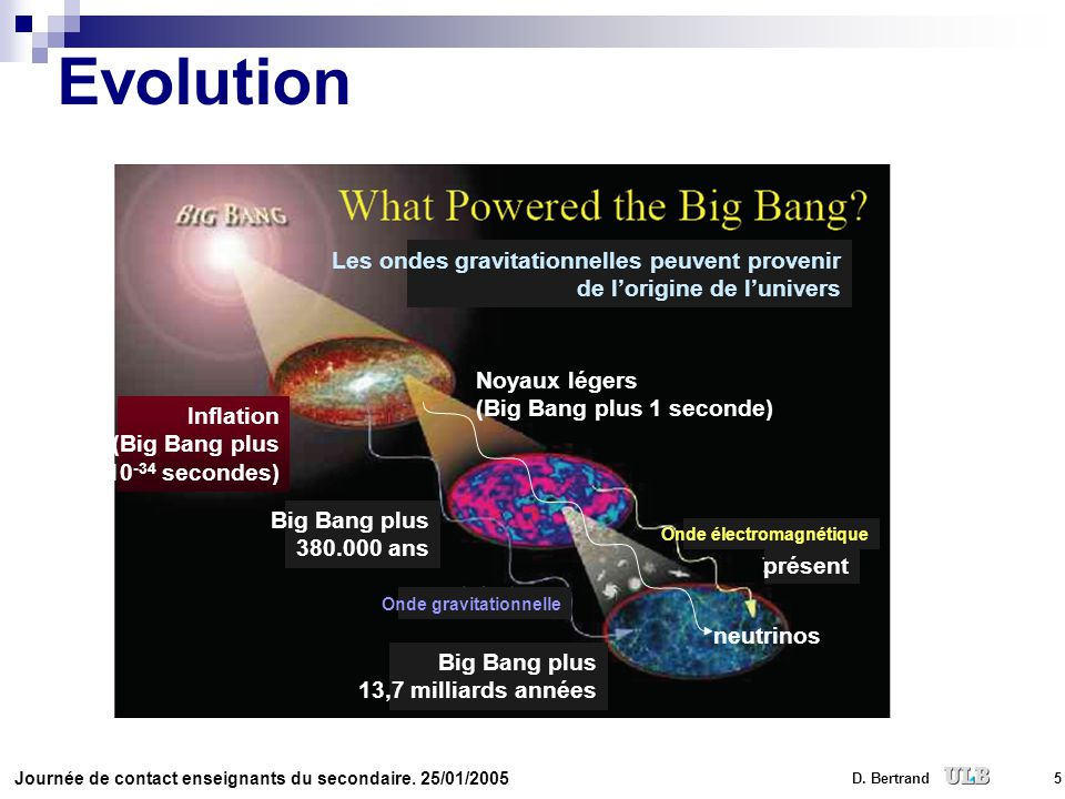 Evolution Inflation (Big Bang plus 10-34 secondes) Big Bang plus 380.000 ans. Big Bang plus 13,7 milliards années.