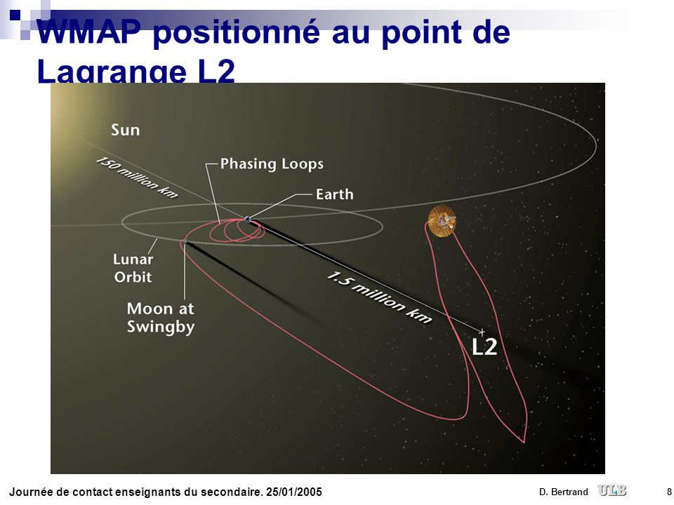 WMAP positionné au point de Lagrange L2