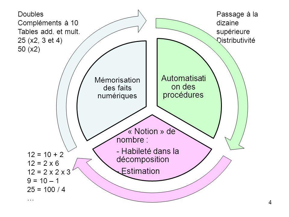 Automatisation des procédures « Notion » de nombre :