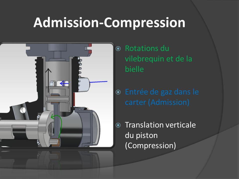 Admission-Compression