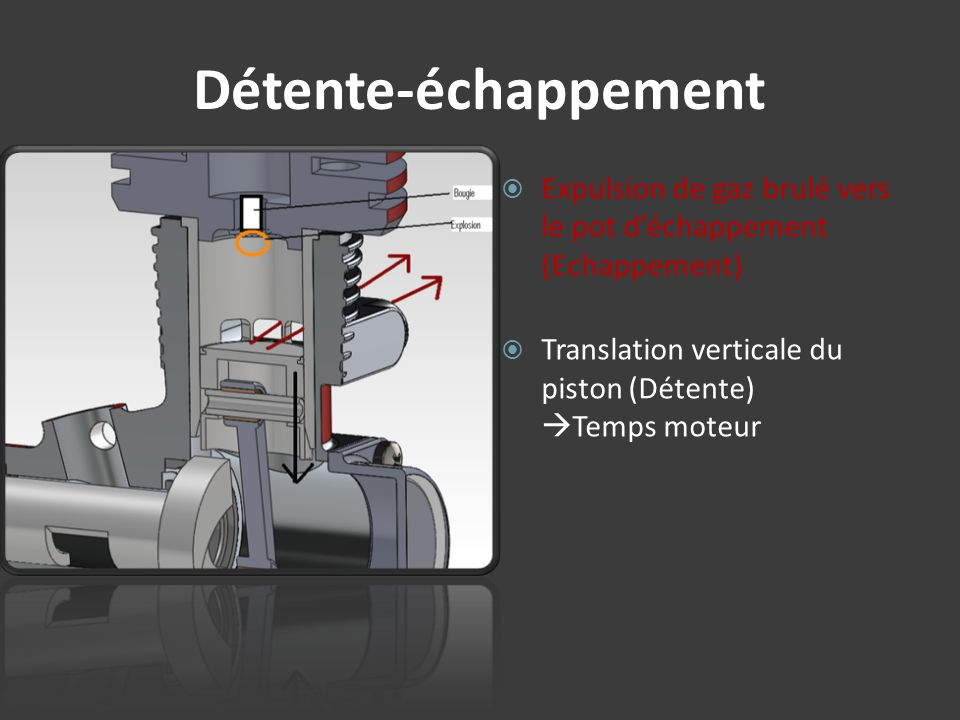 Détente-échappement Expulsion de gaz brulé vers le pot d'échappement (Echappement) Translation verticale du piston (Détente) Temps moteur.