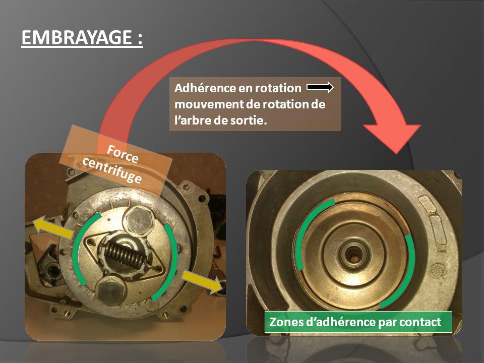 EMBRAYAGE : Force centrifuge Adhérence en rotation