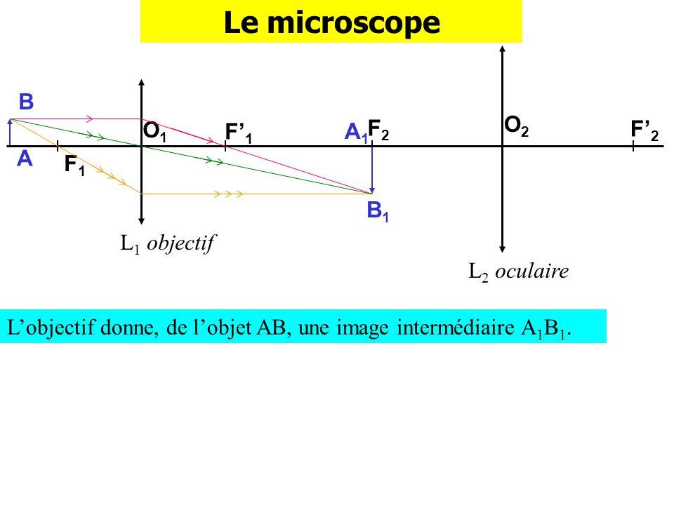 Le microscope B O2 O1 F'1 A1 F2 F'2 A F1 B1 L1 objectif L2 oculaire