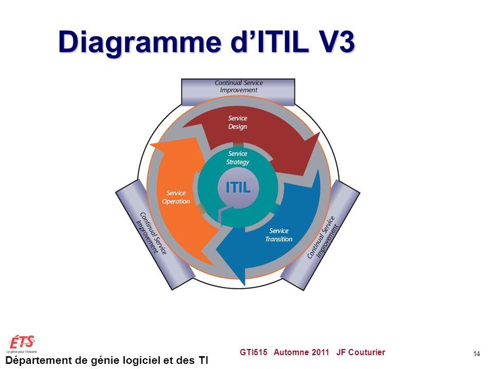 Diagramme d'ITIL V3 GTI515 Automne 2011 JF Couturier