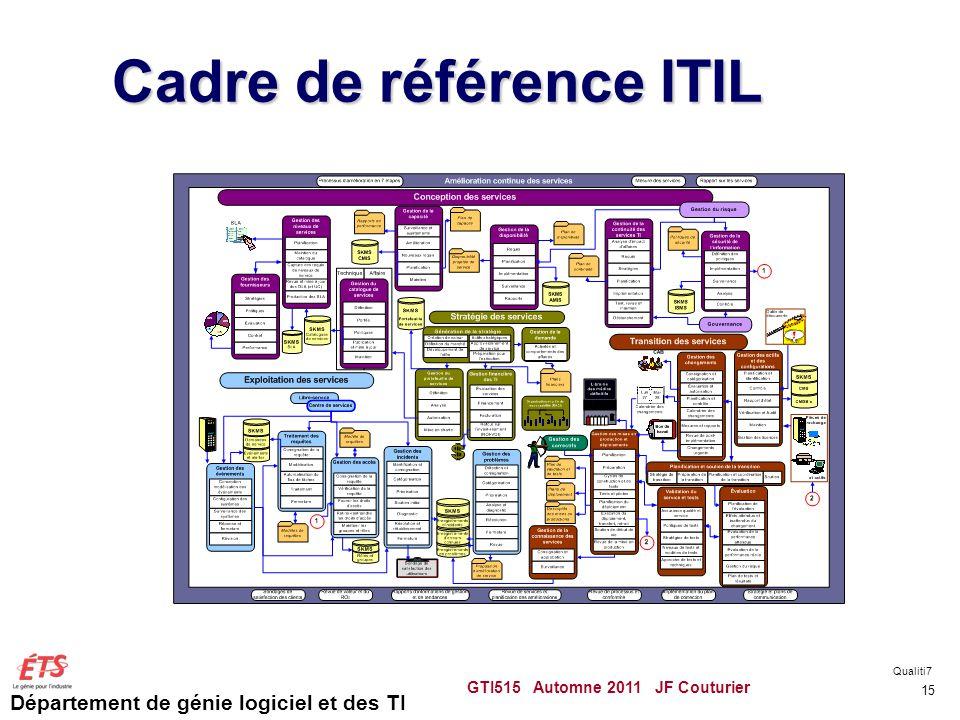 Cadre de référence ITIL