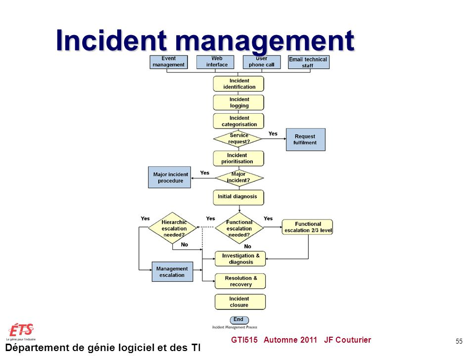Incident management GTI515 Automne 2011 JF Couturier