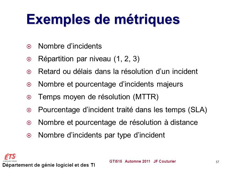 Exemples de métriques Nombre d'incidents
