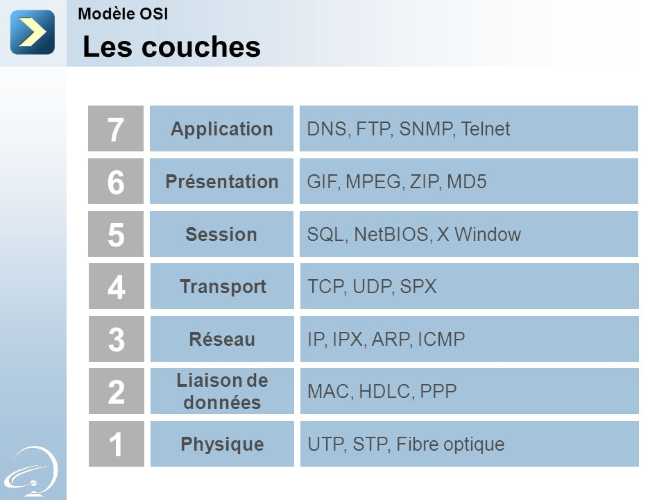 7 6 5 4 3 2 1 Les couches Application DNS, FTP, SNMP, Telnet