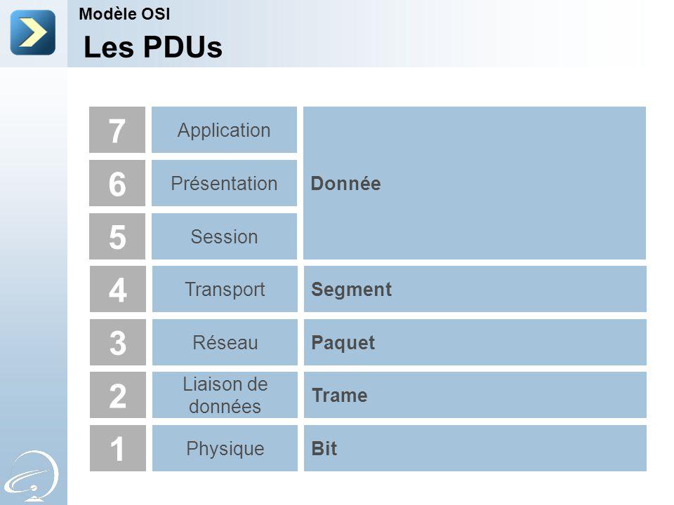 7 6 5 4 3 2 1 Les PDUs Application Donnée Présentation Session