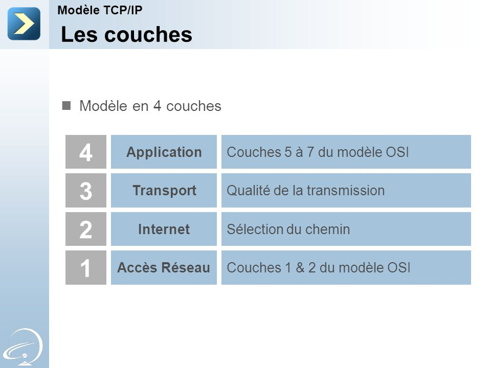 4 3 2 1 Les couches Modèle en 4 couches Application