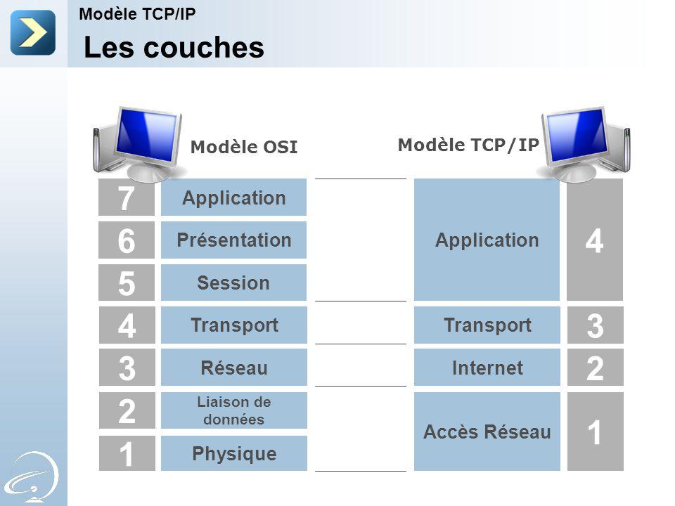 4 3 2 1 5 6 7 3 2 1 4 Les couches Transport Réseau Physique Session