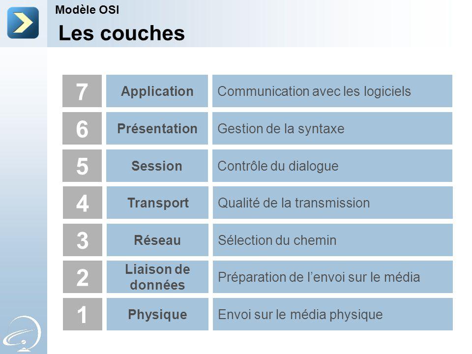 7 6 5 4 3 2 1 Les couches Application Communication avec les logiciels