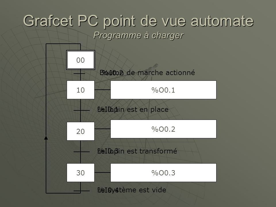 Grafcet PC point de vue automate Programme à charger
