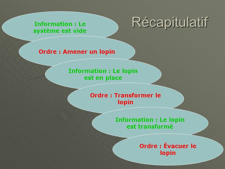 Récapitulatif Information : Le système est vide