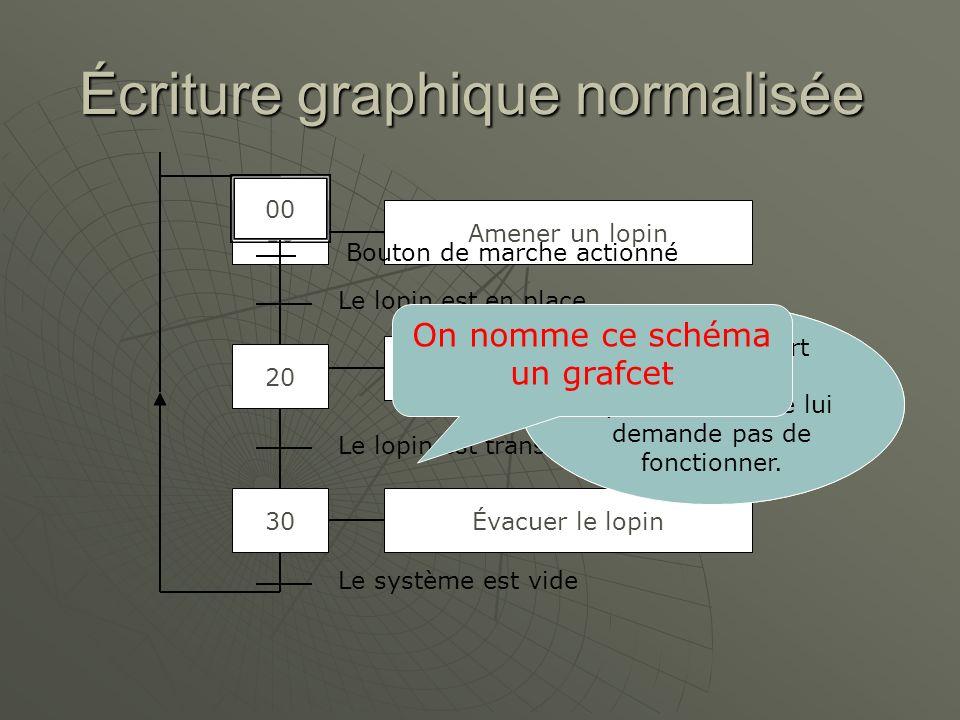 Écriture graphique normalisée
