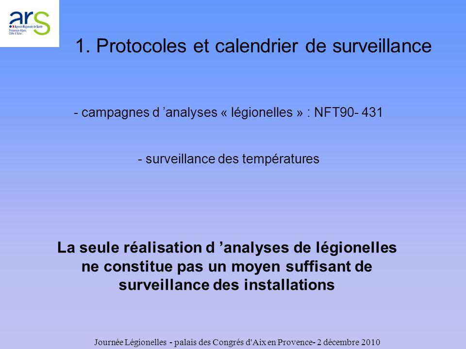 1. Protocoles et calendrier de surveillance