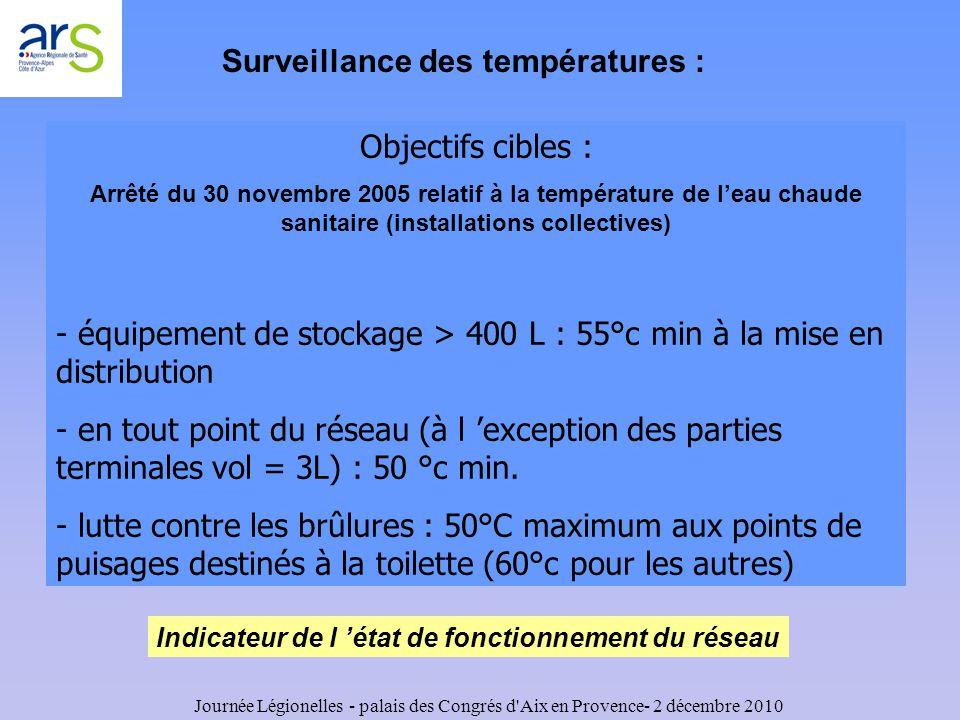 Surveillance des températures :