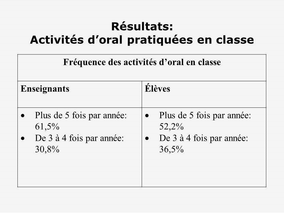 Résultats: Activités d'oral pratiquées en classe