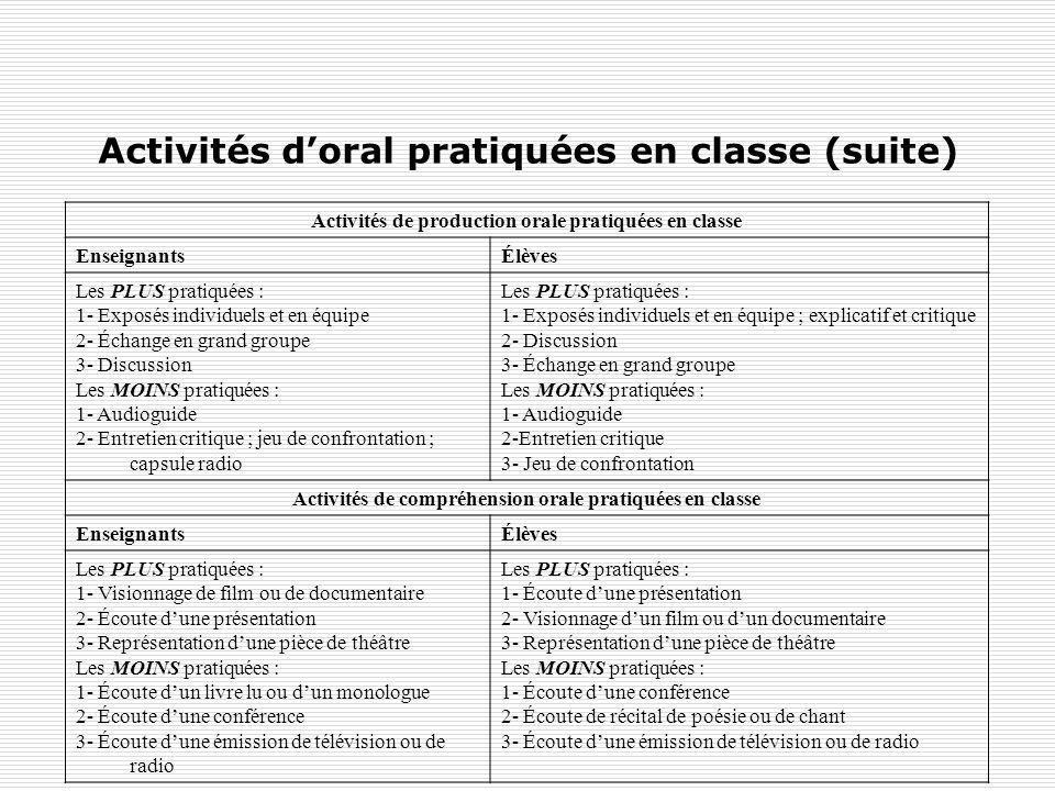 Activités d'oral pratiquées en classe (suite)